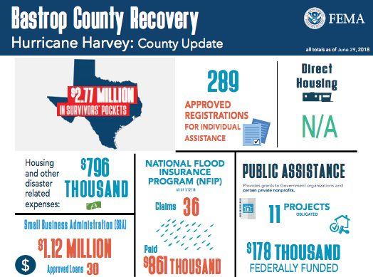 Recovery Infographics as of July 2